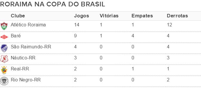 Campanhas dos clubes roraimenses na Copa do Brasil, em 20 anos (Foto: Arte)