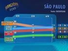 São Paulo: confira a pesquisa do Datafolha para prefeito