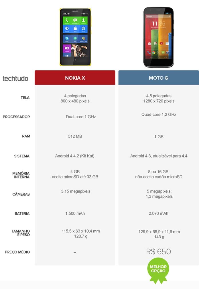 Tabela com as configurações do Nokia X e do Moto G (Foto: Arte/TechTudo)