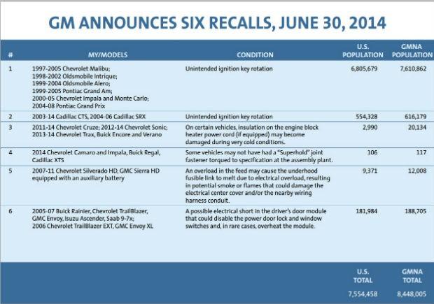 GM divulga recall de 8,4 milhões de veiculos (Foto: Divulgação)