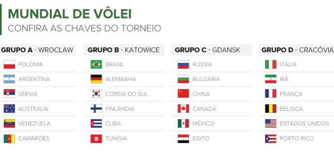 Info GRUPOS DO MUNDIAL DE VÔLEI (Foto: Infoesporte)