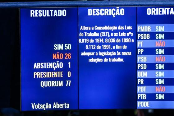 Após sessão tumultuada, Senado aprova texto-base da reforma trabalhista por 50 votos a favor e 26 contra (Foto: Marcelo Camargo/ABr)