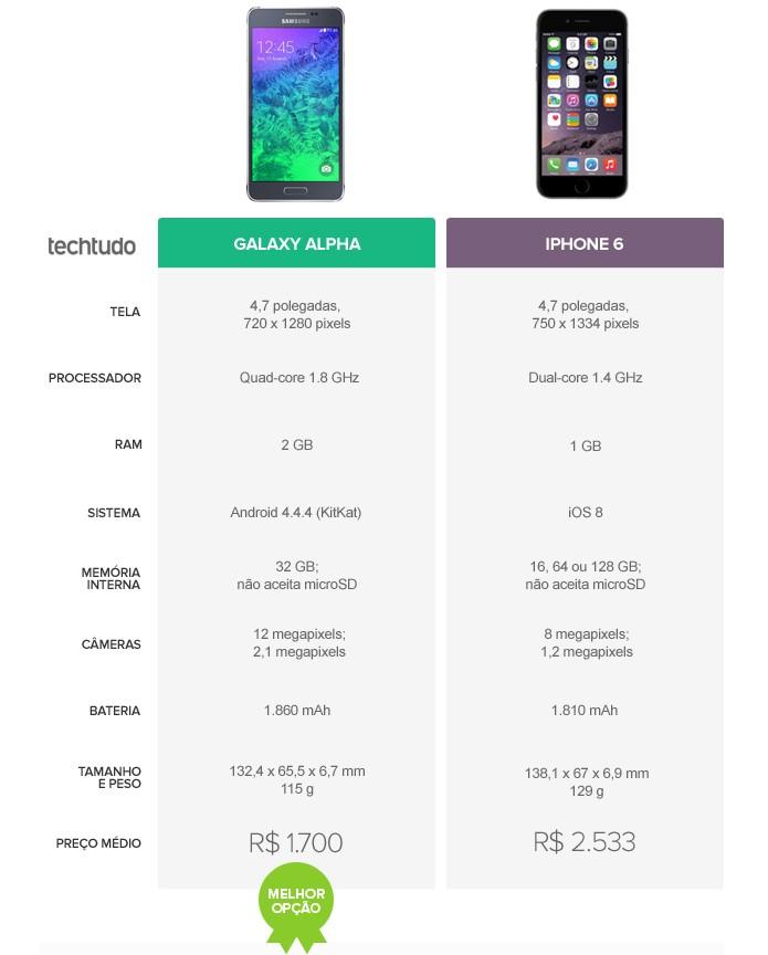 Tabela comparativa de especificações entre Galaxy Alpha e iPhone 6 (Foto: Arte/TechTudo)