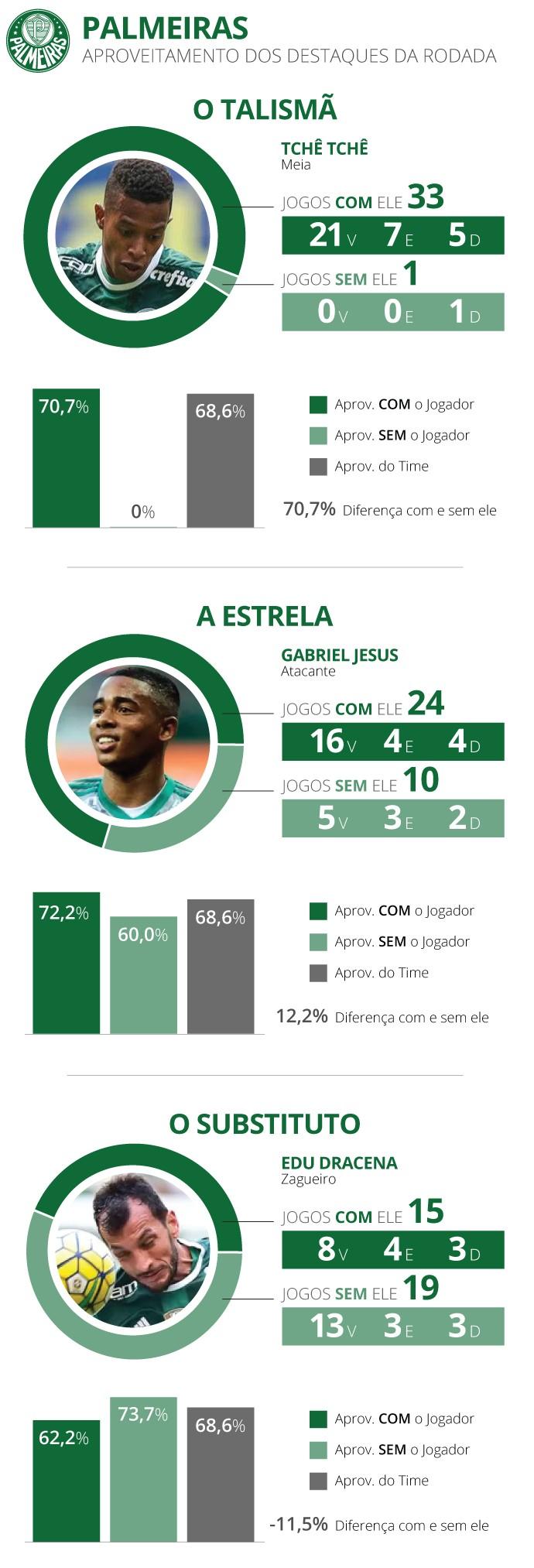 INFO destaques brasileirão Palmeiras (Foto: Editoria de Arte)