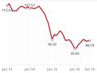 Petróleo segue abaixo de US$ 50 há mais de 1 ano; veja impactos
