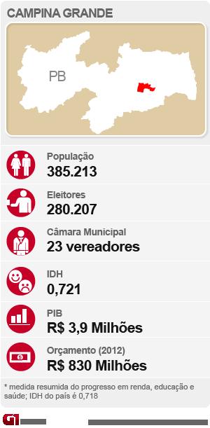 Arte eleições Campina Grande (Foto: Editoria de Arte/G1)