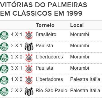 Palmeiras clássicos 1999 (Foto: Editoria de Arte)