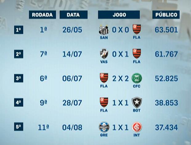 Maiores médias de público (Foto: Reprodução/SporTV)
