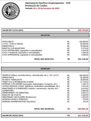 Prestação de contas, ASA, fevereiro (Foto: Divulgação/ Ascom ASA)