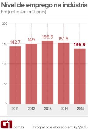 nível de emprego na indústria automobilística em junho (Foto: Arte G1)