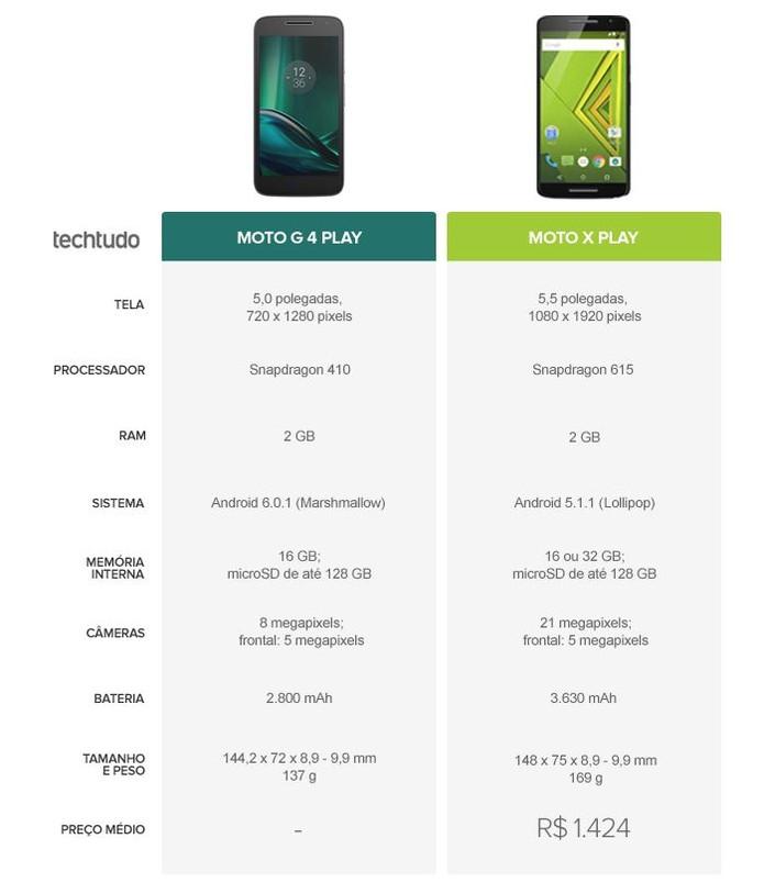 Tabela comparativa entre Moto G 4 Play ou Moto X Play (Foto: Arte/TechTudo)