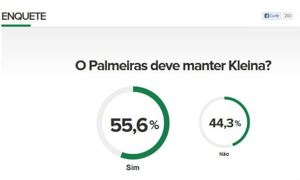 Enquete mostra que maioria dos palmeirenses deseja a permanência de Kleina (Foto: globoesporte.com)