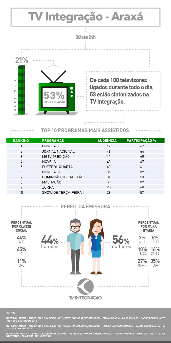 Audiência Araxá 2016 (Foto: TV Integração)