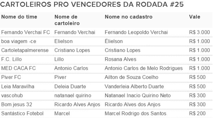 Vencedores Cartola Pro 25 (Foto: Futdados)