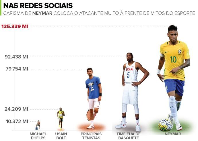 Neymar (Foto: Foto: Editoria de arte)