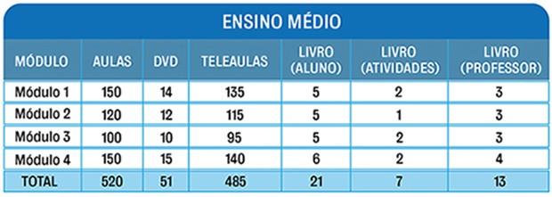 Materiais EM (Foto: Divulgação)
