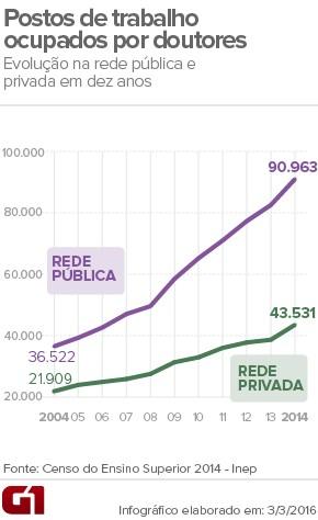 Postos de trabalho ocupados por professores com título de doutor no Brasil. (Foto: Arte/G1)