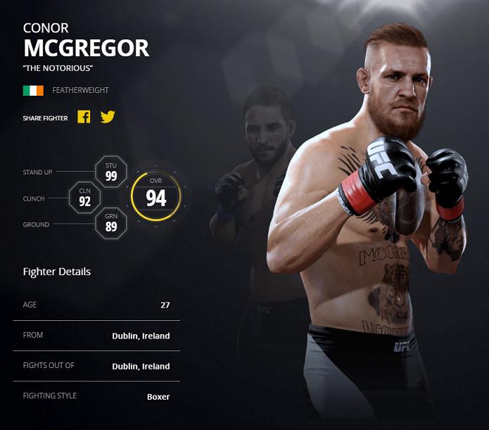 Conor McGregor é o terceiro melhor de EA Sports UFC 2 (Foto: Divulgação/EA Sports)