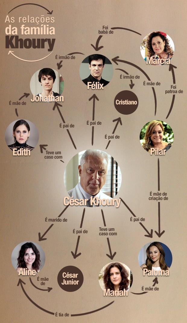 Relações da família Khoury (Foto: Amor à Vida/TV Globo)