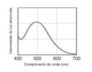 Brown, T. Química a Ciência Central. 2005 (adaptado). (Foto: Reprodução/Enem)