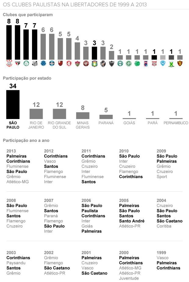 info Paulistas Libertadores (Foto: arte esporte)