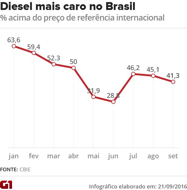 Diesel mais caro  no Brasil (Foto: G1)
