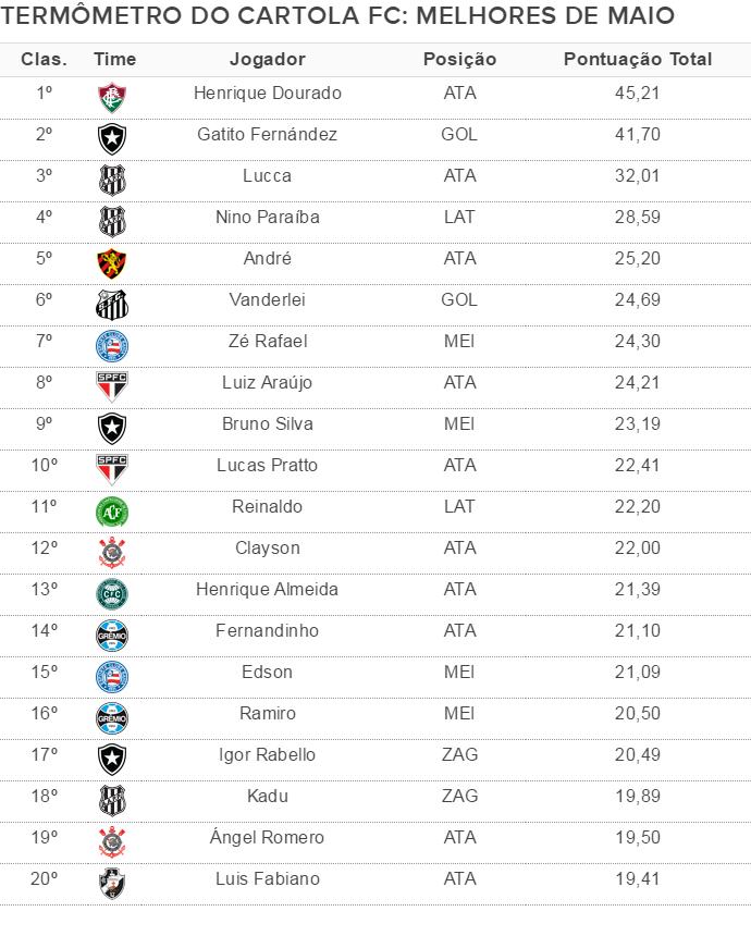 Termômetro Cartola FC 2 (Foto: Cartola FC)