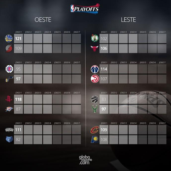 Card Resultados playoffs NBA (Foto: Editoria de Arte)