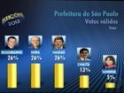 Ibope, votos válidos: Russomanno, Serra e Haddad, 26% cada um