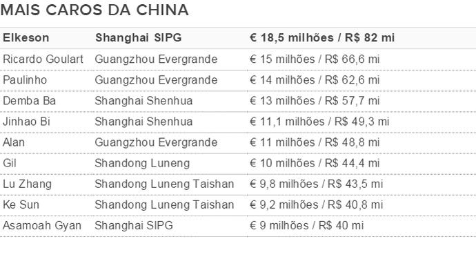 Tabela valores China (Foto: GloboEsporte.com)