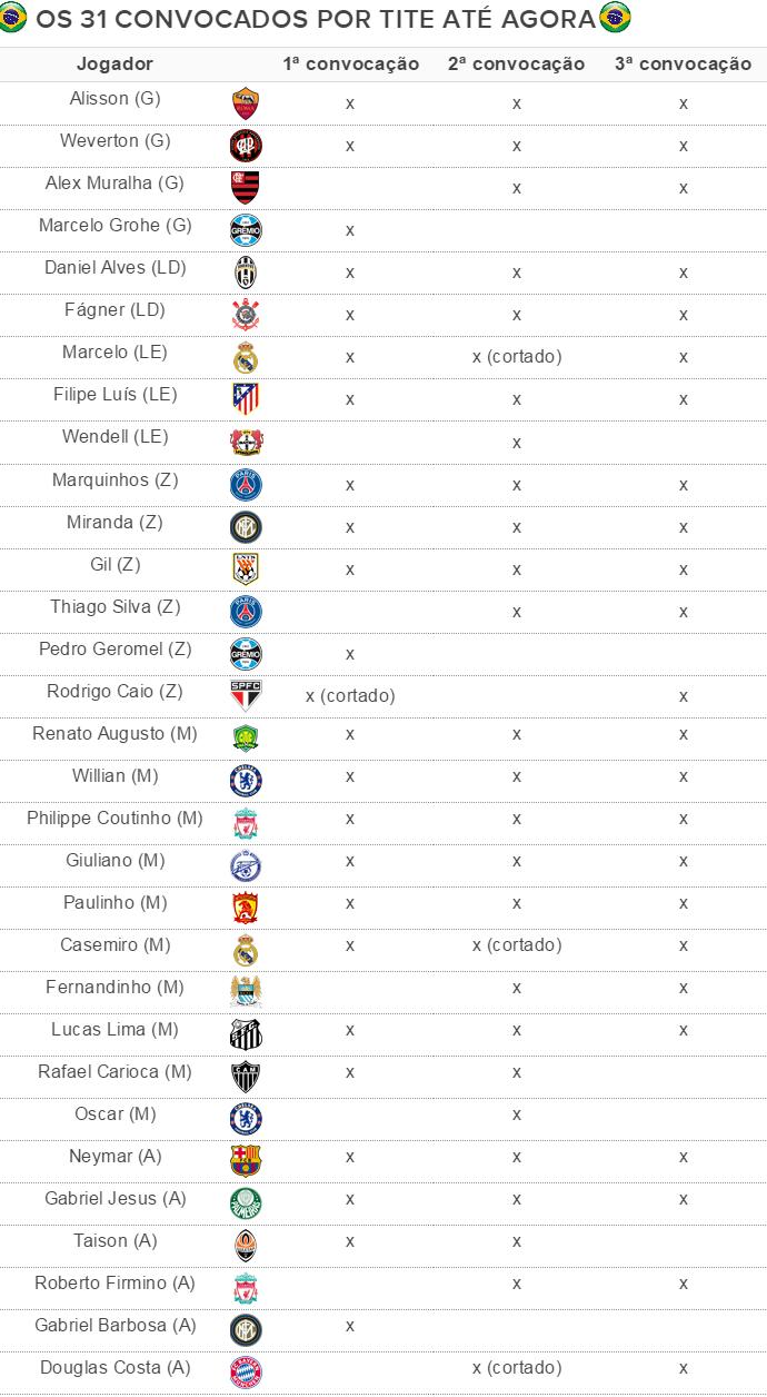 tite 31 convocados após tres listas seleção brasil (Foto: GloboEsporte.com)