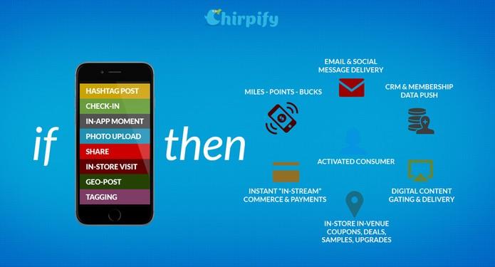 Chripify permite realizar uma compra através de uma hashtag no Instagram (Foto: Divulgação/Chirpify)