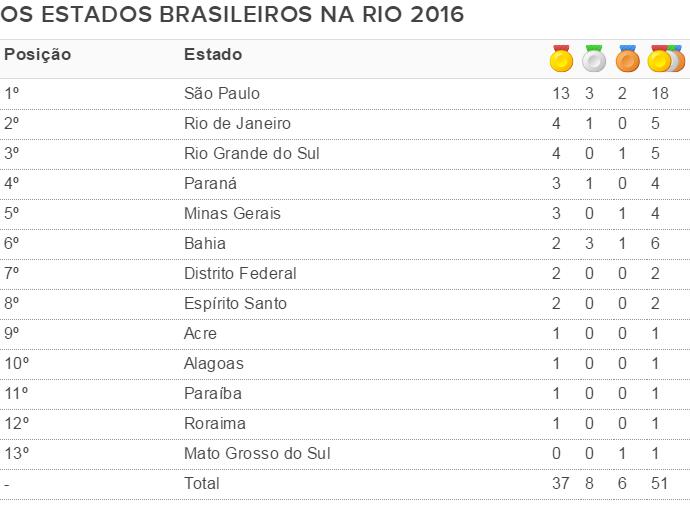estados na Rio 2016 (Foto: GloboEsporte.com)
