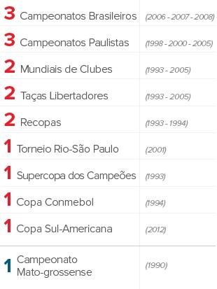 Info TITULOS Rogerio CENI 002 (Foto: infoesporte)
