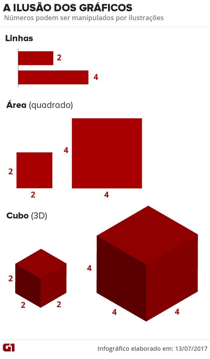 Ilusão dos gráficos