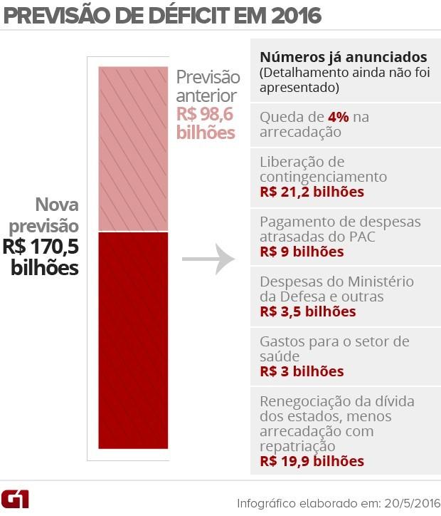 Previsão de déficit para 2016 (Foto: Arte/G1)