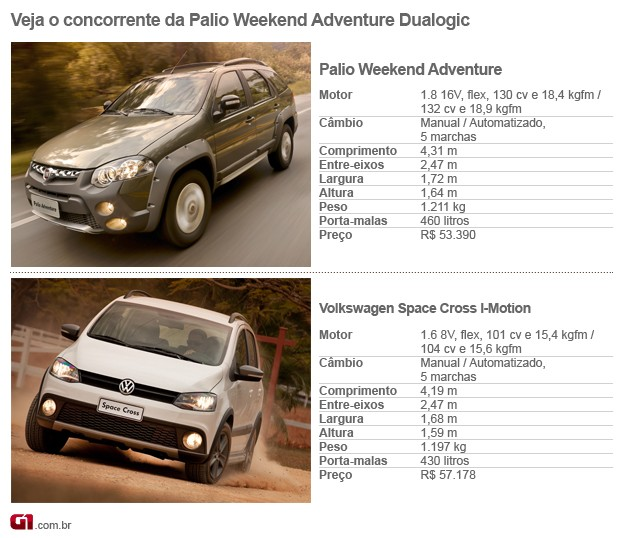 tabela concorrentes fiat palio weekend adventure dualogic (Foto: Arte G1)