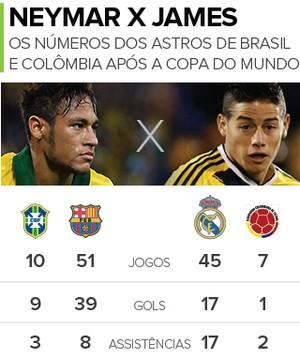 INFO Neymar x James (Foto: GloboEsporte.com)