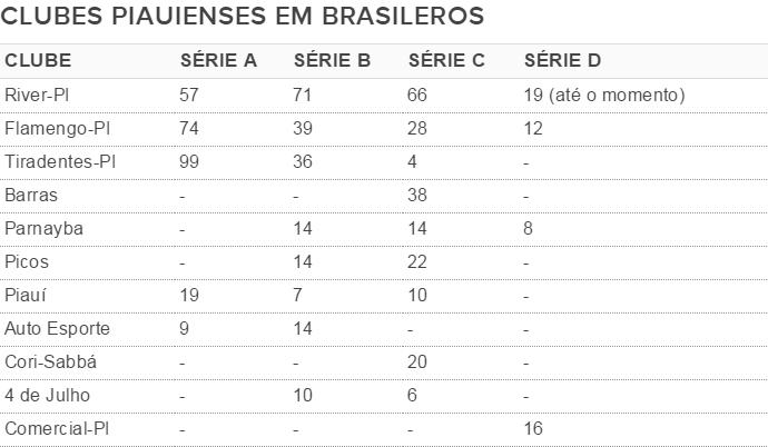 Clubes piauienses em Brasileiros (Foto: GloboEsporte.com)