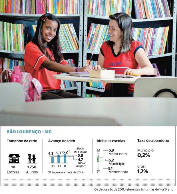 RECUPERAÇÃO Vanessa Lopes e a professora Miriam,  de São Lourenço, Minas Gerais. A aluna recebe aulas extras para manter o mesmo nível de aprendizado de sua turma  (Foto: Fontes: Município e Inep/Mec)