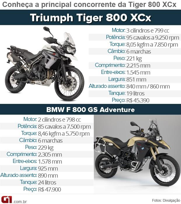 Concorrentes Triumph Tiger 800 XCx (Foto: G1)