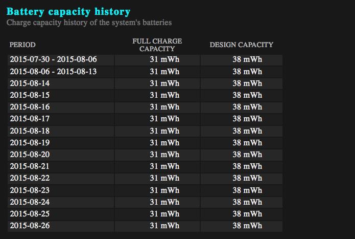 Visualizando o histórico da capacidade de carga das baterias do sistema (Foto: Reprodução/Edivaldo Brito)