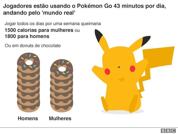Pokémon Go gráfico 1 (Foto: BBC)