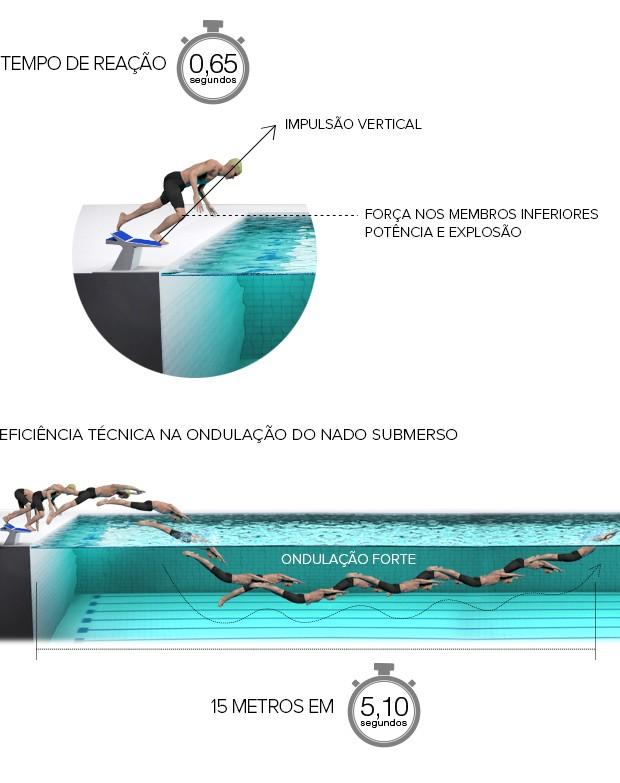 info largada nicholas santos 3 (Foto: arte esporte)