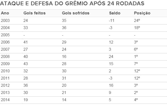 tabela gremio defesa ataque brasileirao (Foto: Reprodução)