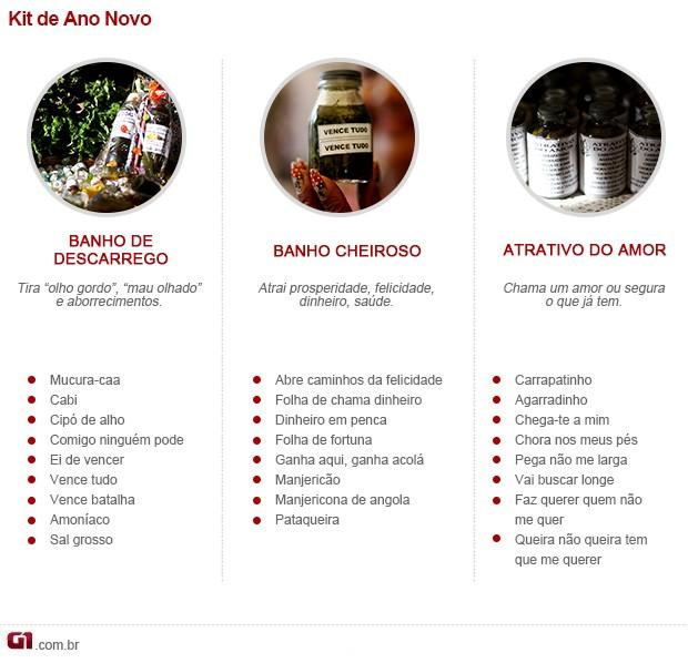 Infográfico Banho de Cheiro Ver-o-Peso (Foto: G1 PA)