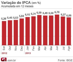 Evolução do IPCA acumulado em 12 meses (Foto: Editoria de Arte/G1)