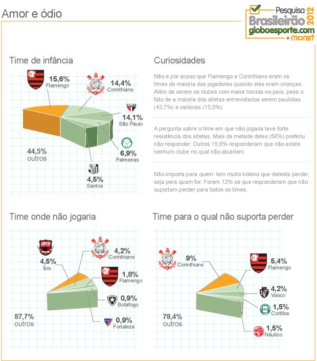 grafico amor e odio - 2 (Foto: Infoesporte)