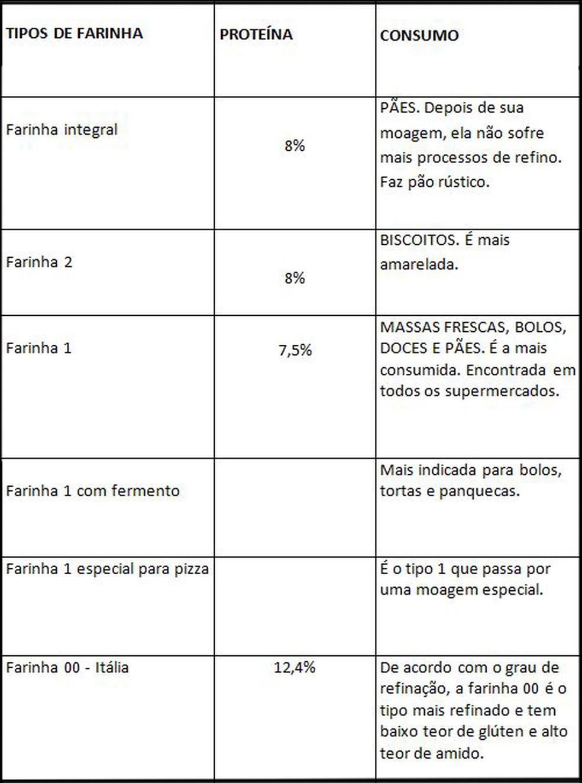 Tabela com os diferentes tipos de farinha (Foto: Gshow)