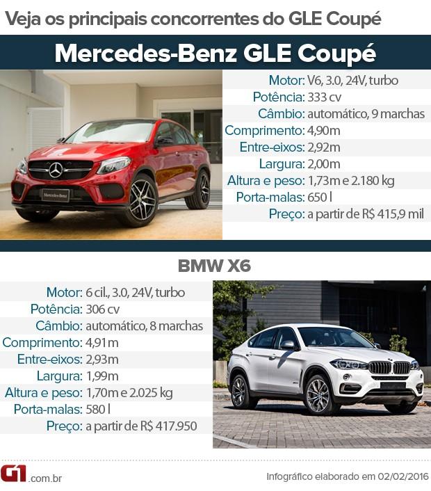 Tabela de concorrentes do Mercedes GLE Coupé (Foto: André Paixão/G1)